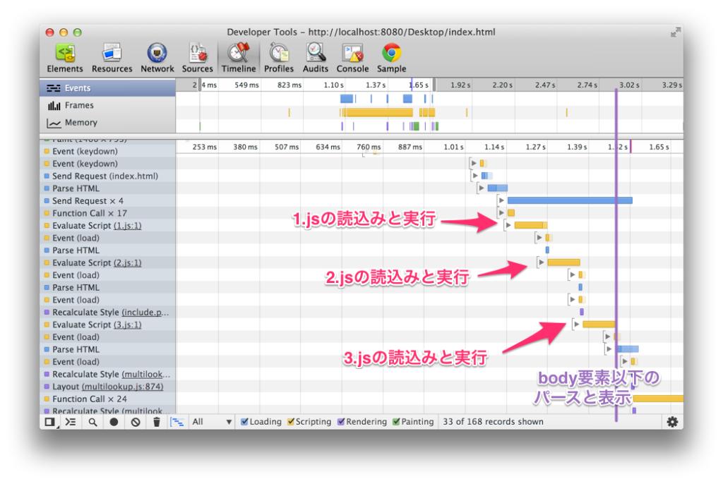 Chromeのデベロッパーツールで解析したタイムライン(Timelineパネルで記録)