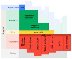 Polymerのアーキテクチャを表す図。platform.jsがWeb Componentsの基盤を提供し、その上でpolymer.jsがWeb Componentsの開発を容易にする枠組みを提供する