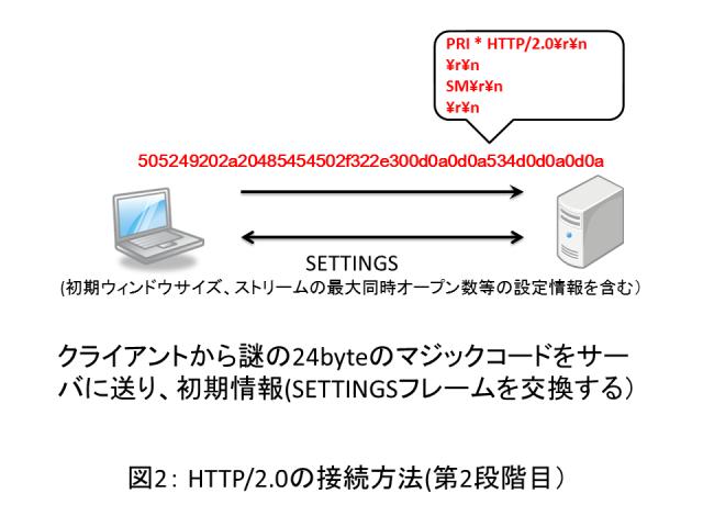 図2: HTTP/2.0の接続方法(第2段階目)