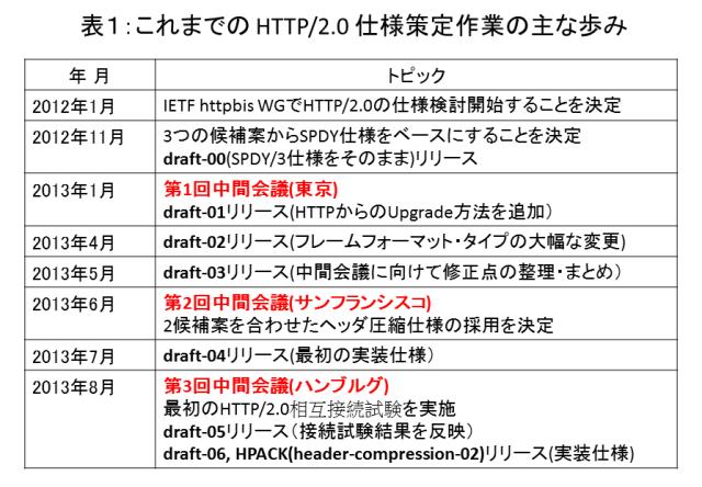 表1:これまでの HTTP/2.0 仕様策定作業の主な歩み