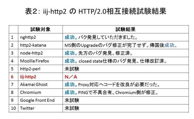 表2 iij-http2の相互接続試験結果