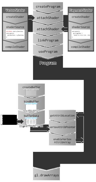 WebGLのフロー