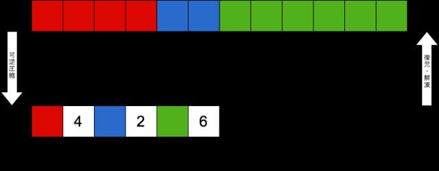可逆圧縮のイメージ図