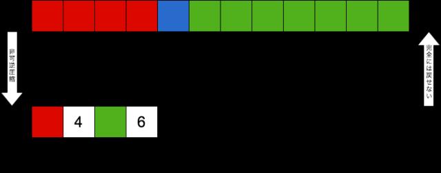 非可逆圧縮のイメージ図