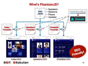What's PhantomJS? の説明図