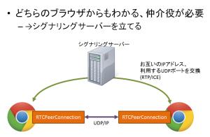 signaling_server