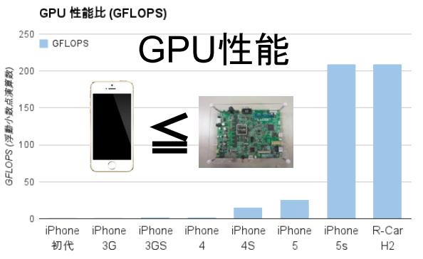 組み込み機器GPUベンチマーク