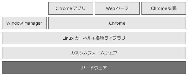 Chrome OSのアーキテクチャ
