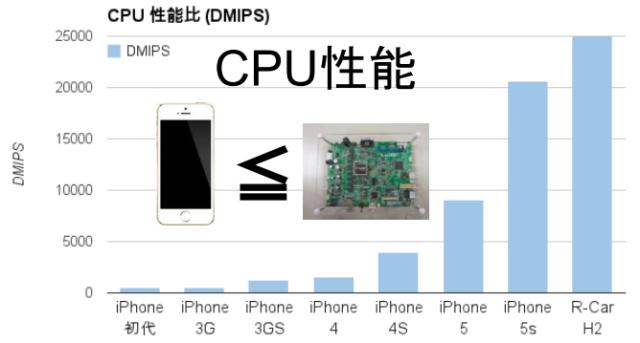 組み込み機器CPUベンチマーク
