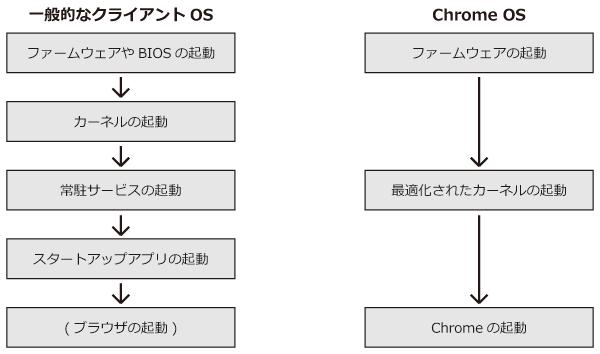 一般的なクライアントOSとChrome OSにおける起動処理の比較