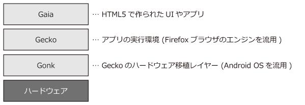 Firefox OSのアーキテクチャ