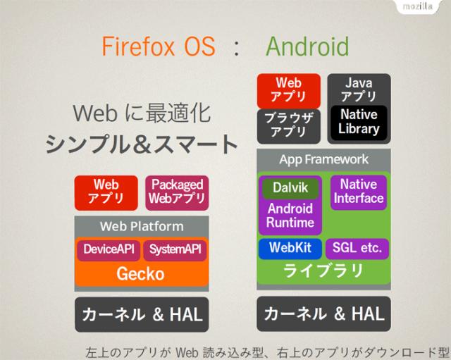 Firefox OSとAndroidのアーキテクチャ比較