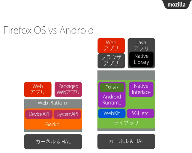 FirefoxOS_architecture