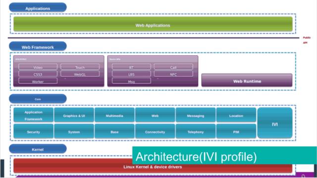 Tizen_Architecture