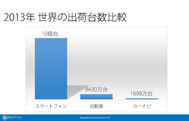 2013年世界の出荷台数比較