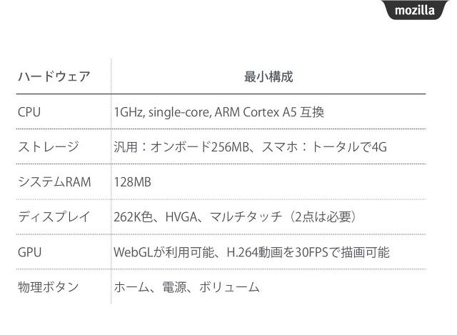 FirefoxOS_動作環境