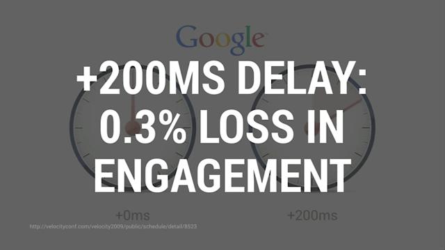 200ミリ秒の遅延が0.3%の機会損失につながる。