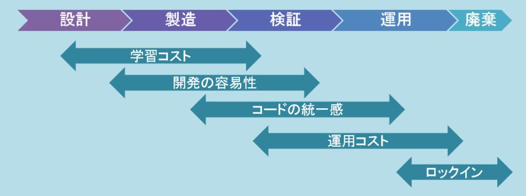 フレームワーク機能