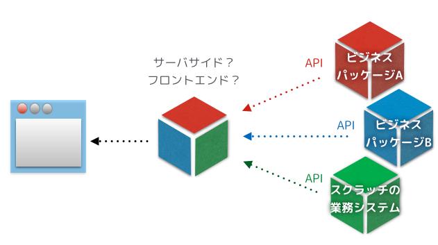 APIの集約化がクライアントへと進出する
