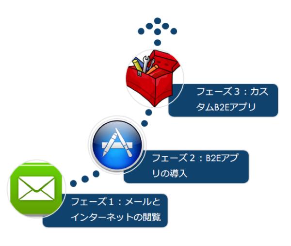 エンタープライズのモバイル化における3フェーズ