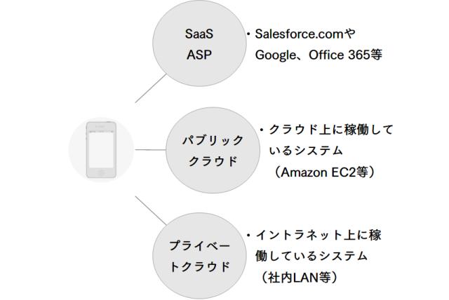 企業モバイルの典型的な接続先