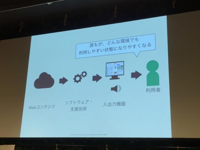 入出力機器がコンテンツを利用者に届ける際、アクセシビリティが重要となる