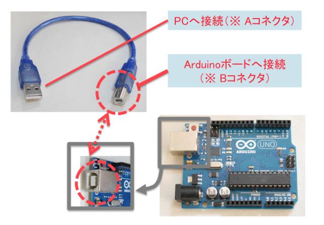 USBコネクタのA・Bタイプ