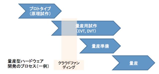 量産型ハードウェア開発プロセス(一例)