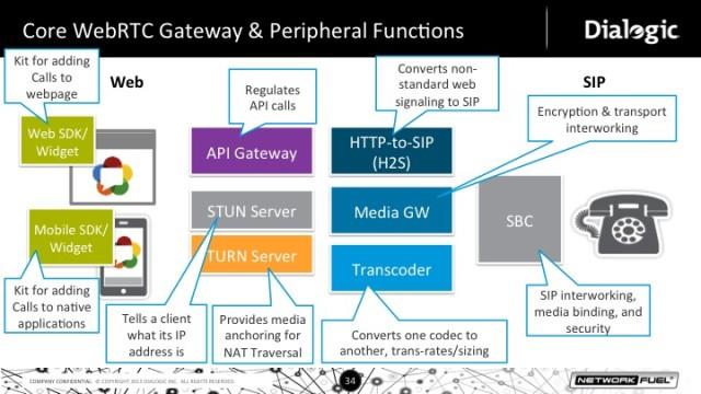Gateway Function