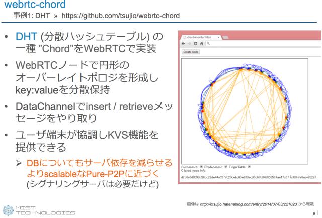 webrtc-chord