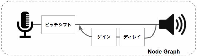 delay-parallel