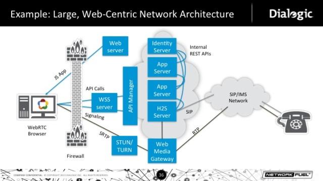WebRTC Arhcitedture Example