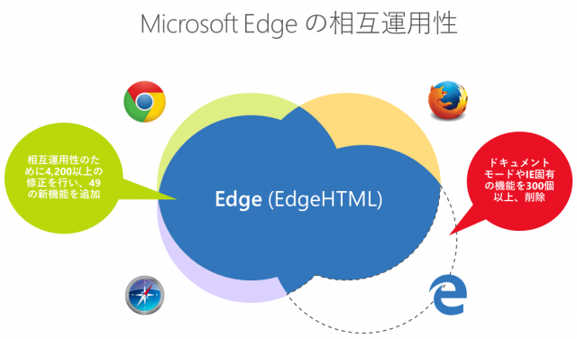 Microsoft Edge Interoperability