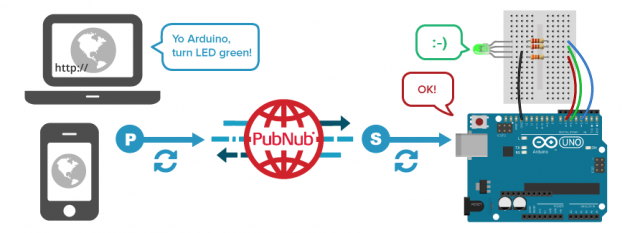 How PubNub makes an Arduino as an IoT device